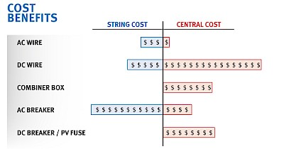Cost Benefits - String vs Central PV Inverters