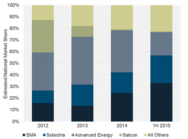 FIGURE: U.S. Non-Residential Inverter Suppliers, 2012-1H 2015; Source: GTM Research Q3 2015 U.S. PV Leaderboard