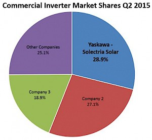 Yaskawa – Solectria Solar Leads the U.S. Commercial PV Inverter Industry