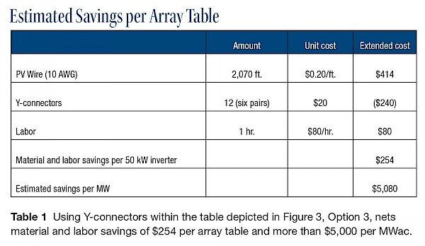 Estimated Savings per Array
